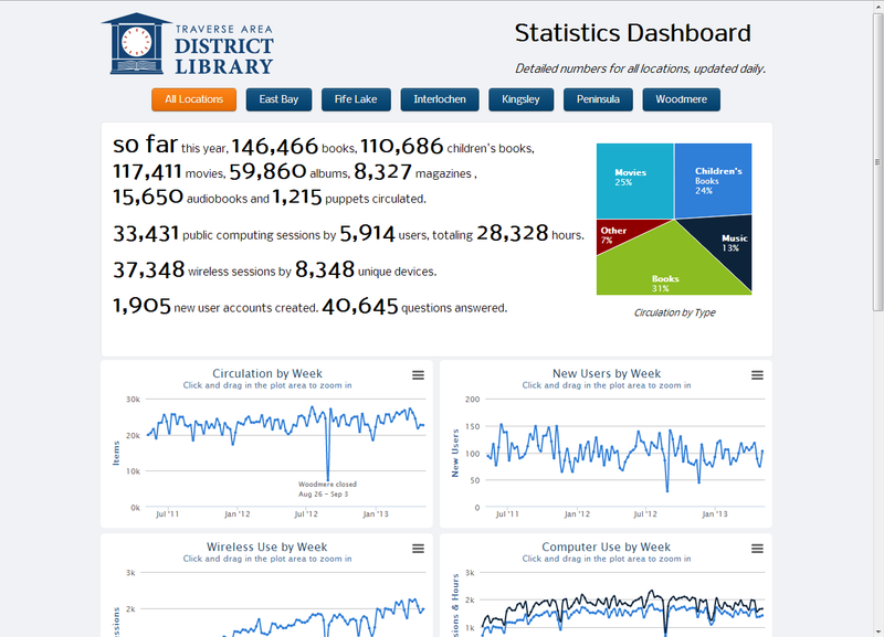Stats-dashboard-scr