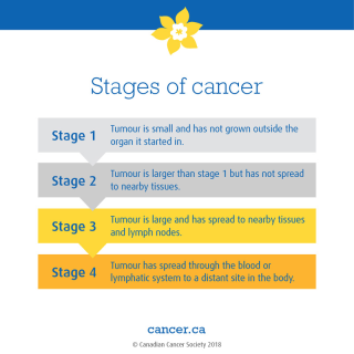 Stages of cancer